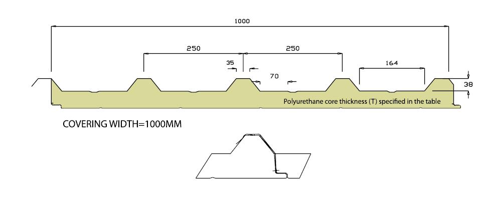 Sandwich Panels Types : Kuwait polyurethane industry